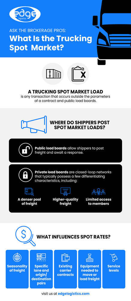 Ask the Brokerage Pros: What Is the Trucking Spot Market?